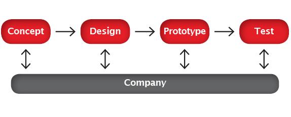 Concept Development Scheme