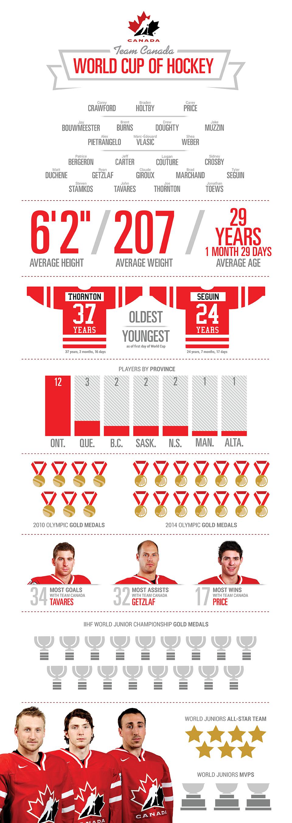 Infographic - Canada