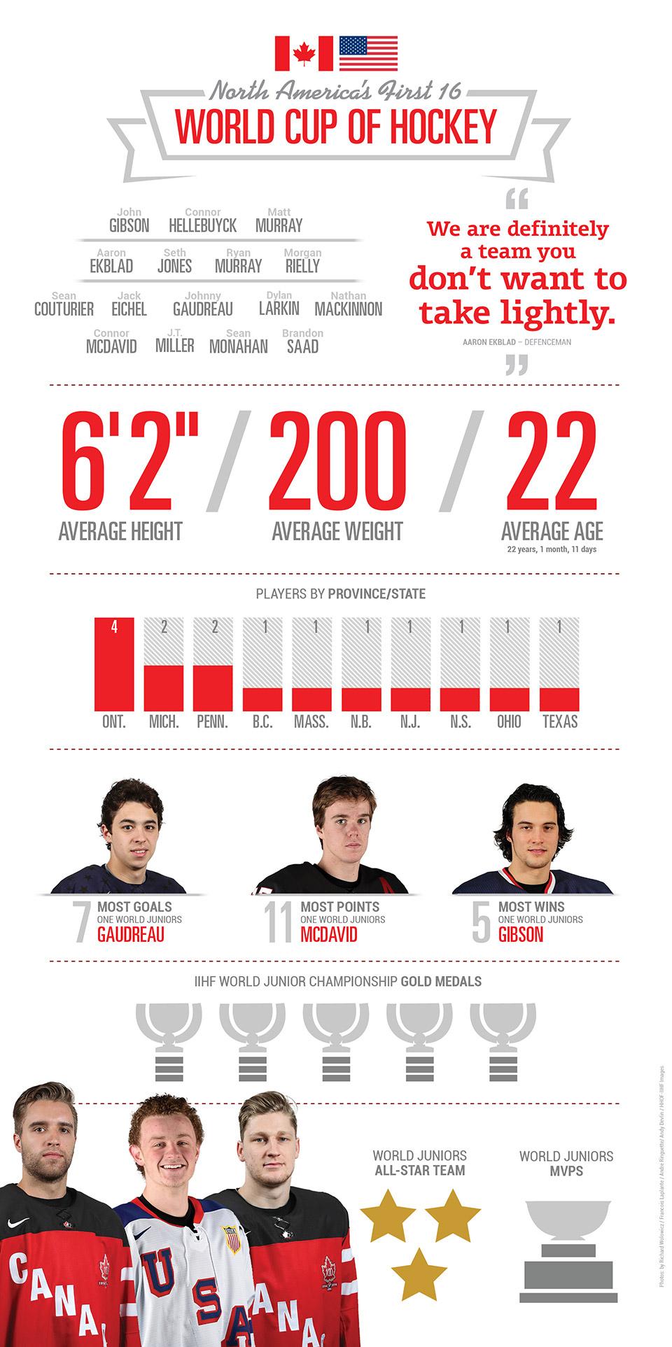 Infographic - North America