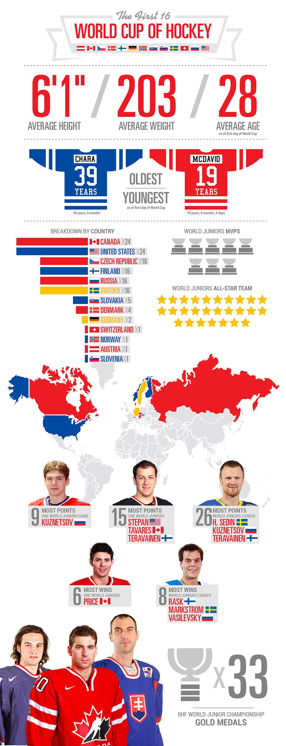 Infographic - World
