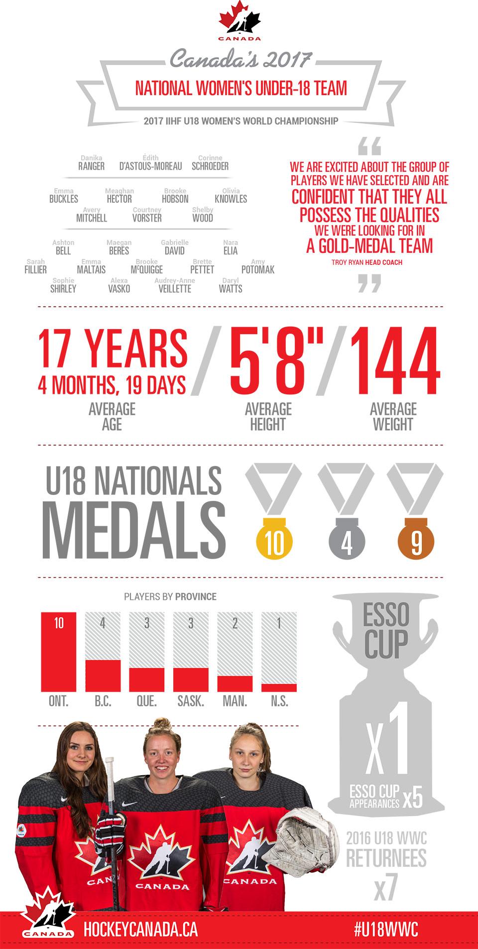 2017 IIHF U18 Women's World Championship - Team Canada Infographic