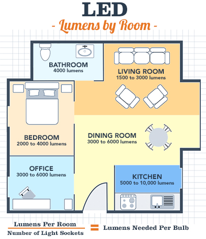 Floor Plan Of House With Ropriate Lumens Per Room