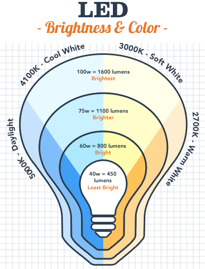 Led Light Bulbs A Case For Making The Switch on lumen wattage chart