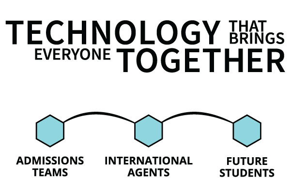 Technology that brings everyone together. Admissions, Agents, Students.