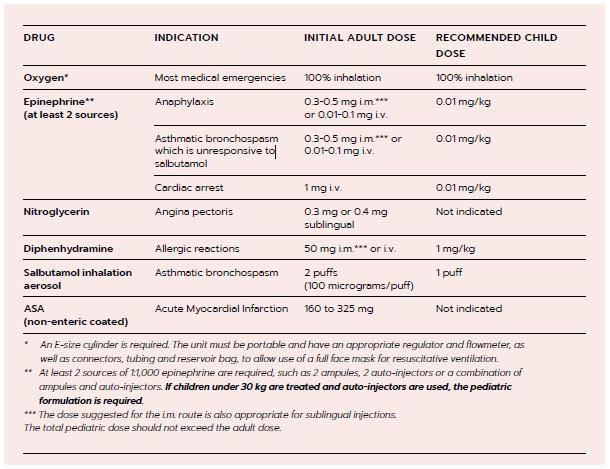 Information on Medical Emergencies