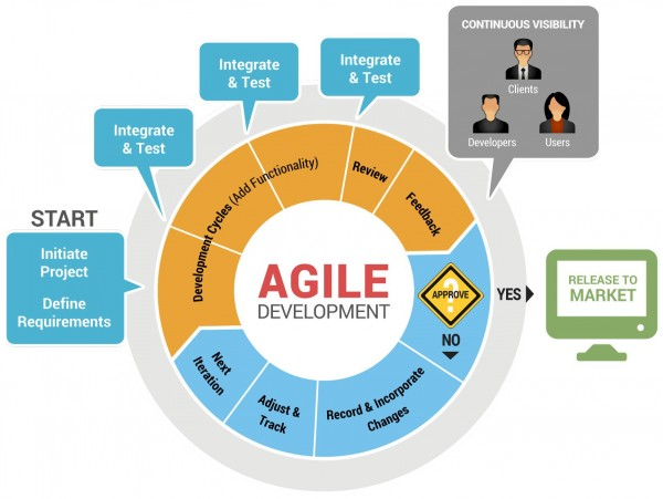 Image source: http://startuprx.us/2015/salesforce-agile-development/