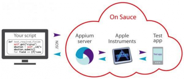 (Appium architecture for iOS testing on Sauce)
