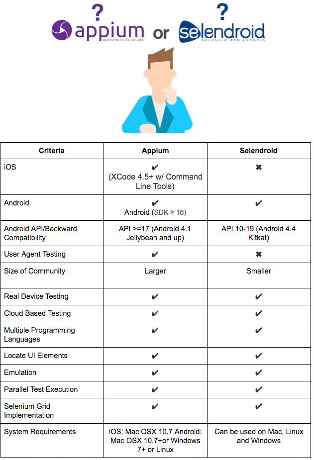 Selendroid vs  Appium - Which to Choose for Your Mobile App Testing