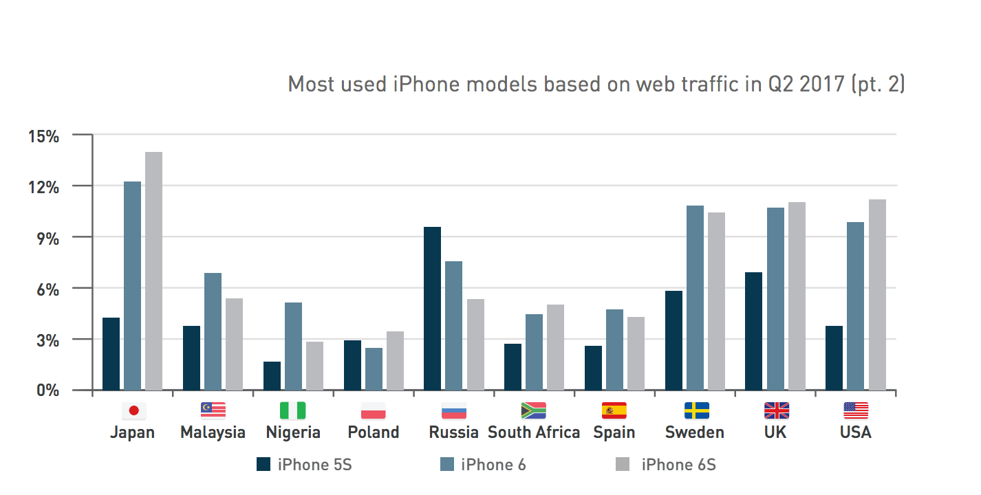Most Used iPhone models based on web traffic in Q2 2017 part 2