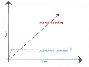 Cost per change in Manual Testing vs Automated Testing