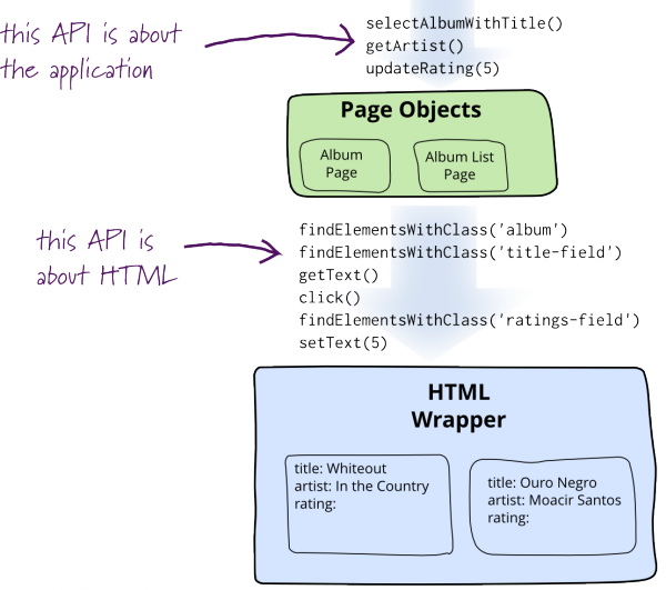 http://martinfowler.com/bliki/PageObject.html