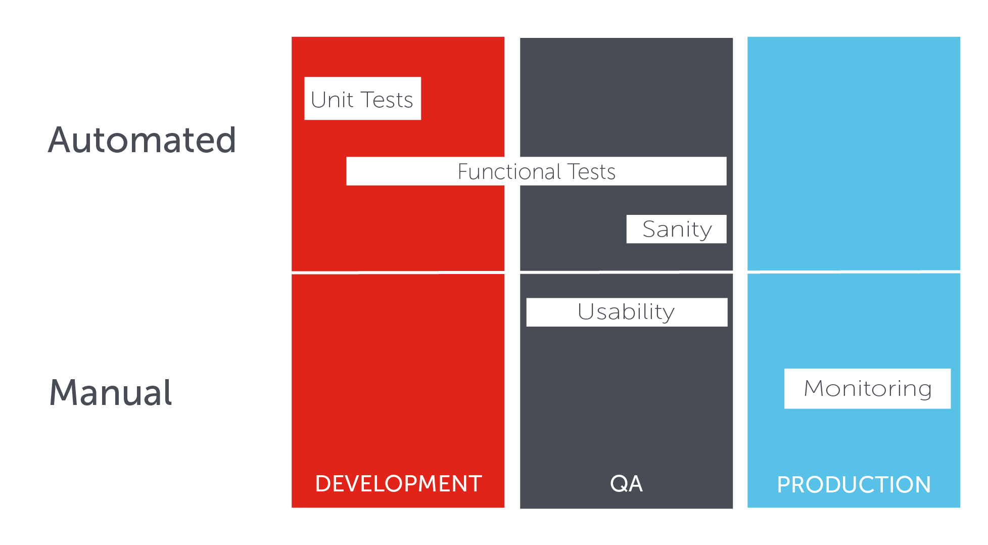 Tests to perform in the different life-cycle stages of an app