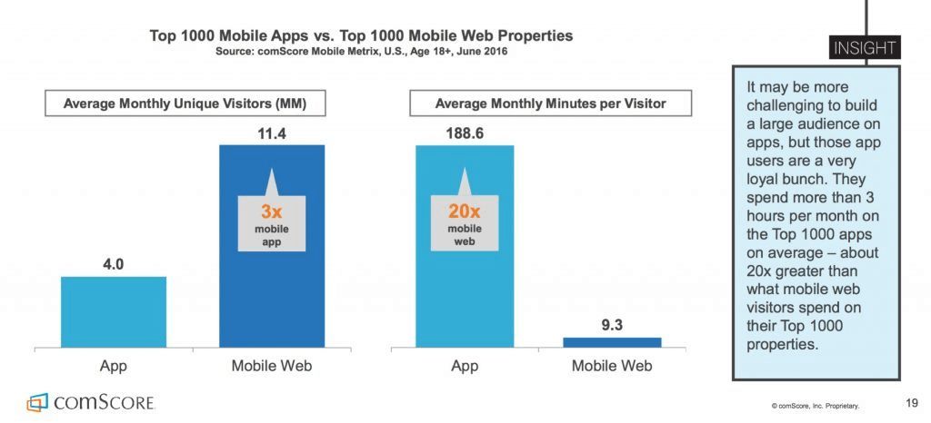 Top 1k Mobile Apps v Top 1k Mobile Web Properties