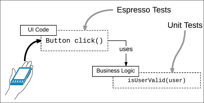 Separating UI functionality