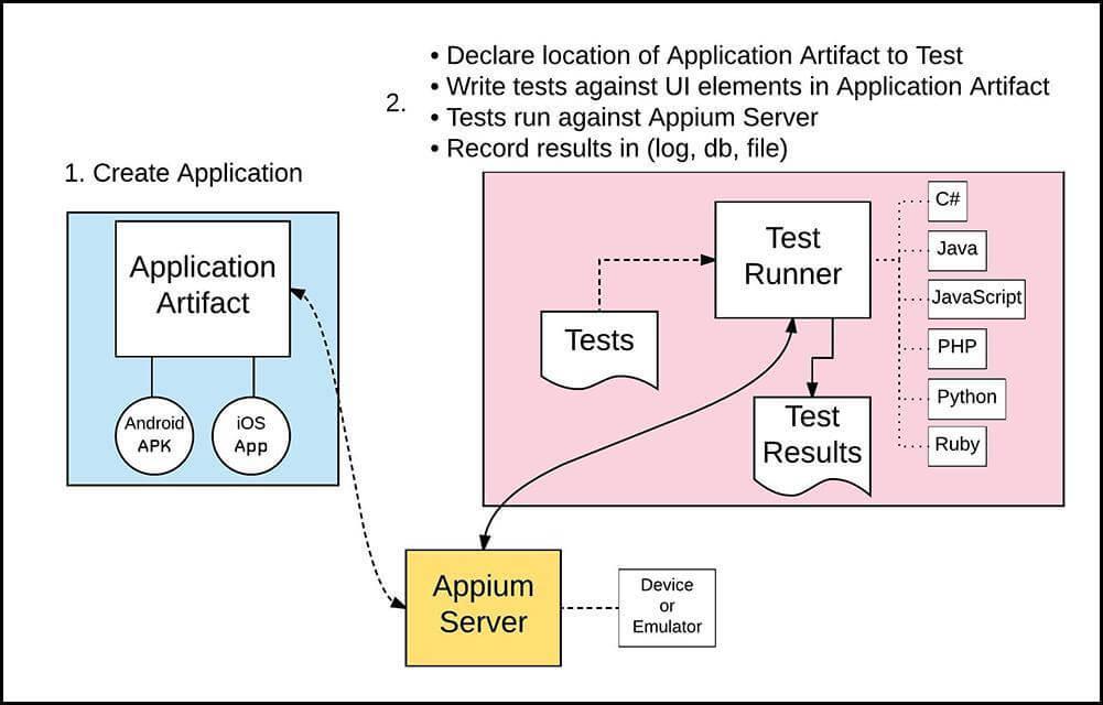 Appium Workflow