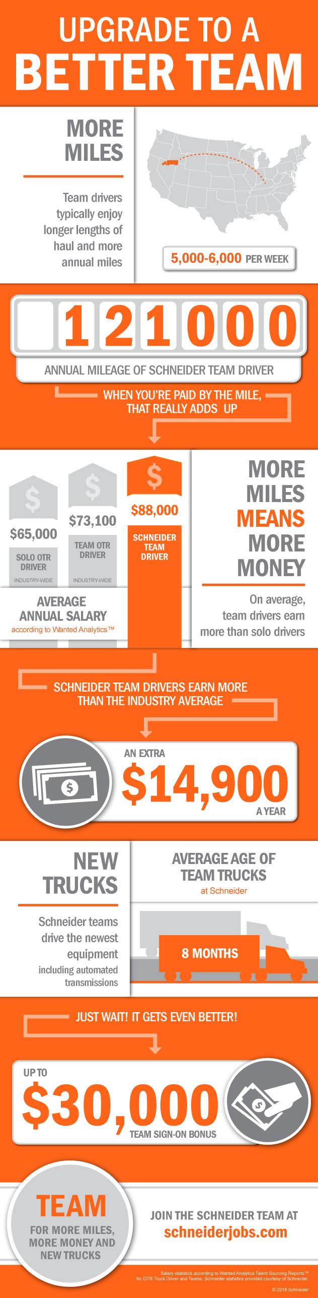 Team Truck Driving Jobs offer sign-on bonus, Van Driving Jobs