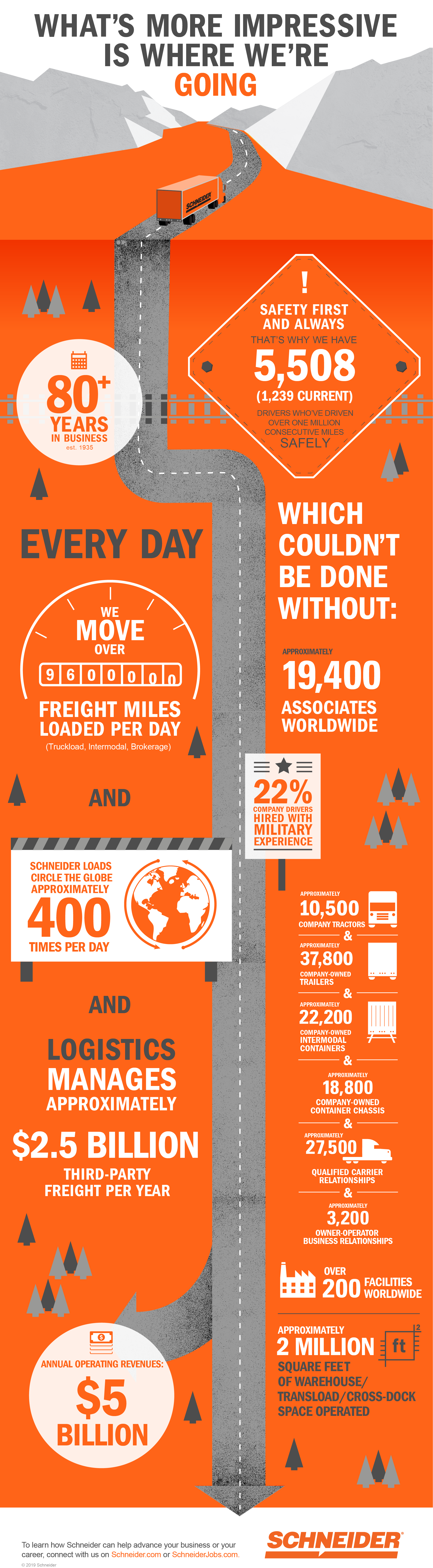 Schneider By The Numbers Infographic