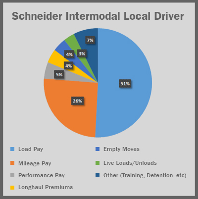 Graph of Schneider Intermodal Local Driver Pay
