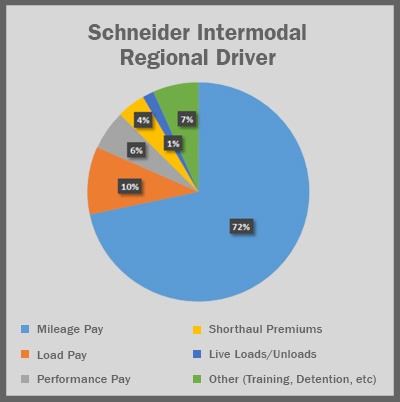 Graph of Schneider Intermodal Regional Driver Pay