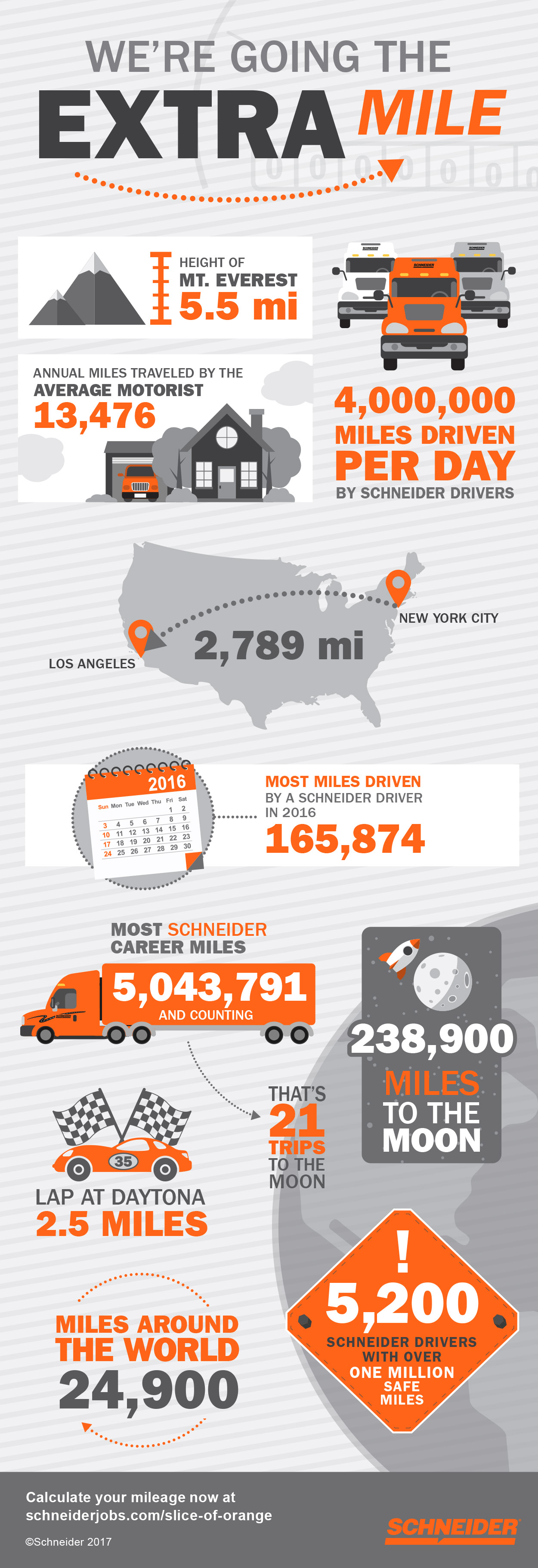 Mileage Calculator Infographic