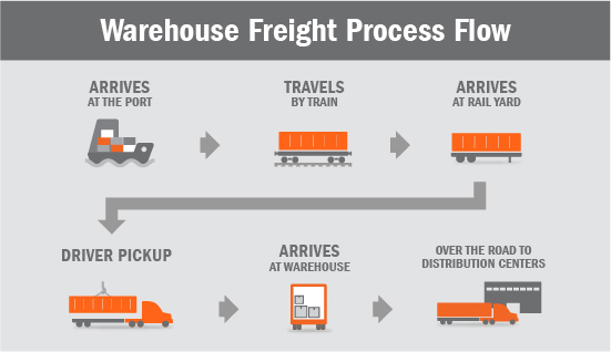 Warehouse Freight Flow Graphic